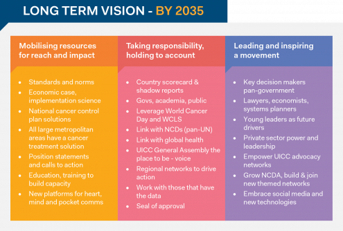 UICC_InfographicAsset_2035vision.png