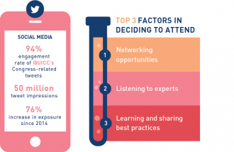 2016WCC_Social_Media_Top_factors@2x.png